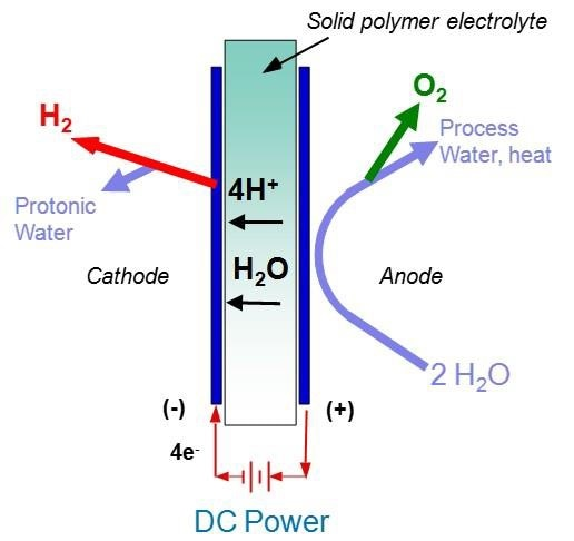 Electrolysis is the splitting of water to produce hydrogen and oxygen gas