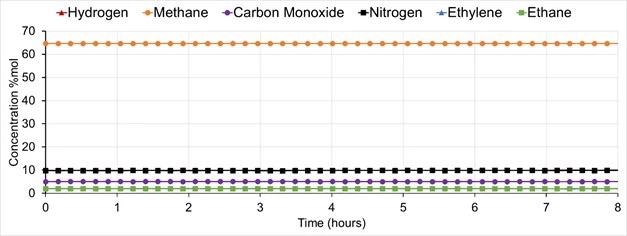 Major component concentrations obtained during factory test on a gravimetric cylinder containing 21 inorganic and hydrocarbon compounds, analyzed over 8 hours.