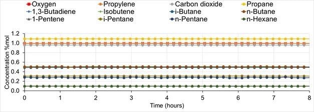 Major component concentrations obtained during factory test on a gravimetric cylinder containing 21 inorganic & hydrocarbon compounds, analyzed over 8 hours.