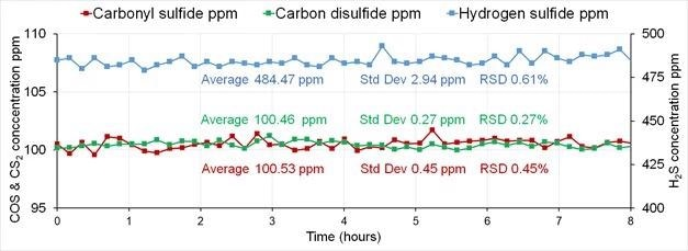 Sulfur component concentrations obtained during factory test on a gravimetric cylinder containing 21 inorganic & hydrocarbon compounds, analyzed over 8 hours.