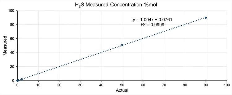 Prima PRO Process Mass Spectrometer linearity for hydrogen sulfide, carbonyl sulfide and carbon disulfide.