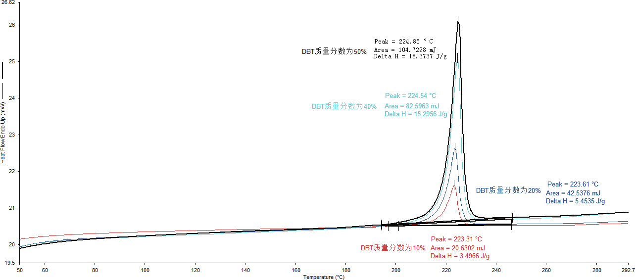 Melting curves and enthalpy of melting for the second warming of four different ratios of active materials.