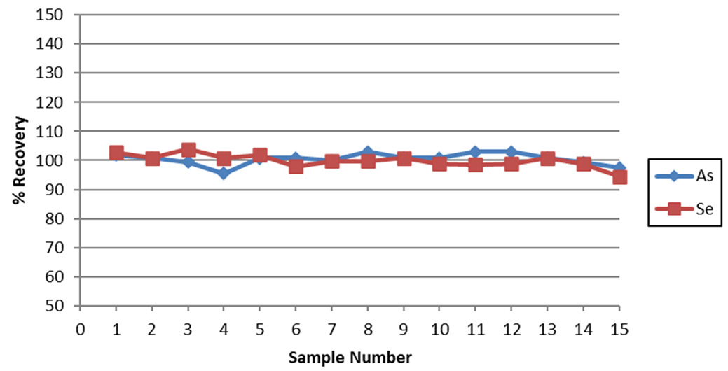Recovery of a 10 ppb AsV and SeVI spike in tap water over 15 consecutive measurements.