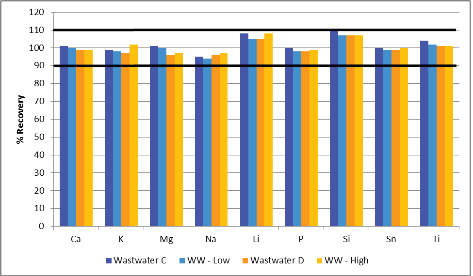 Spike recoveries of both lower (shades of blue) and higher (shades of orange) concentrations added to the wastewater reference materials.
