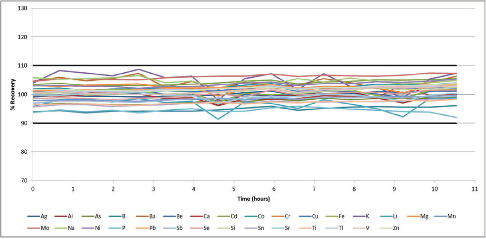 IPC recoveries during a 10-hour wastewater analysis.