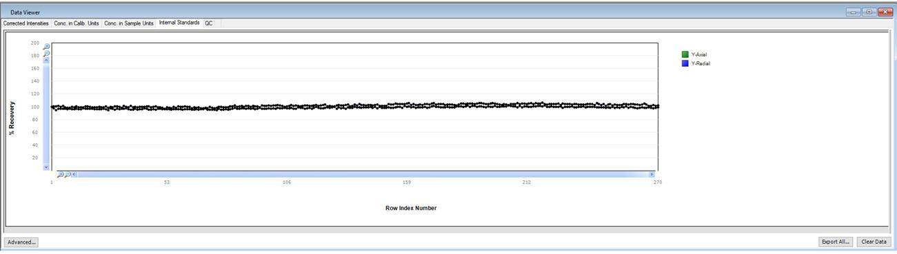 Internal standard plot in Data Viewer.
