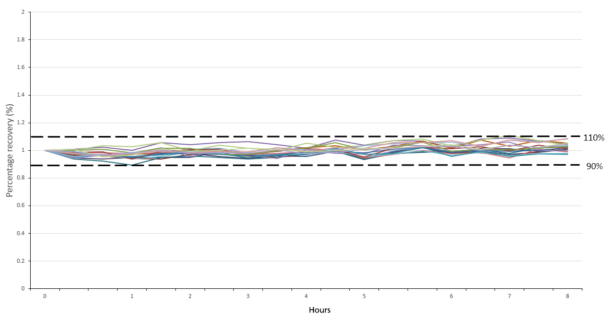 Percentage recovery of the continuing calibration verification standard over a period of 8 hours.