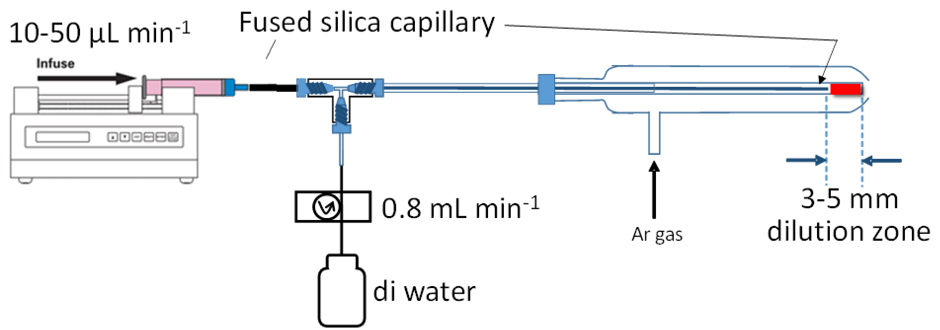 Sample introduction system used for the analysis of Ag NPs in seawater.