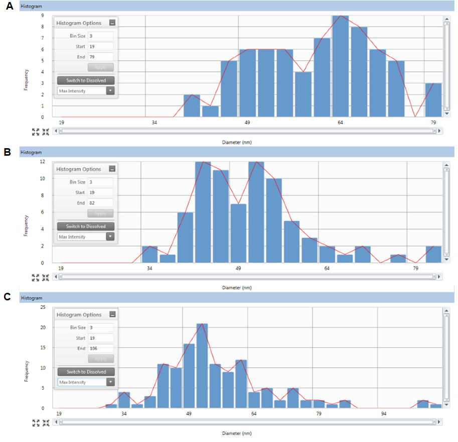 Ag NP size distributions as determined using SP-ICP-MS samples taken on day 0 + 2 hours (top-A), day 5 (center-B) and day 10 (bottom-C).