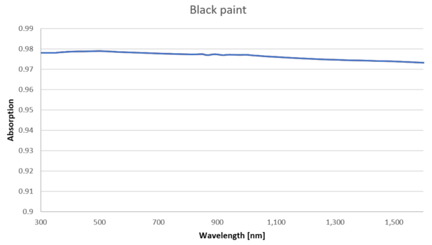 Constant spectral response properties of the Kipp & Zonen coating is key to build an accurate and reliable radiometer.
