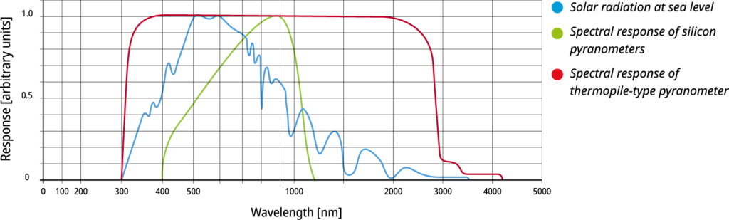 The spectral selectivity is a function of the spectral absorptance of the black coating and the spectral transmittance of the dome/window and/or diffuser material and of any optical filters that are fitted.