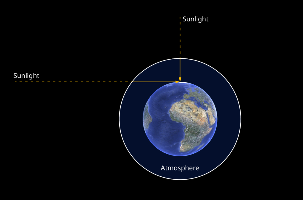 The Air Mass relates to the thickness of the air layer the sunlight has to pass. It is defined as: Air Mass = 1/Cos ? (Solar Zenith Angle).