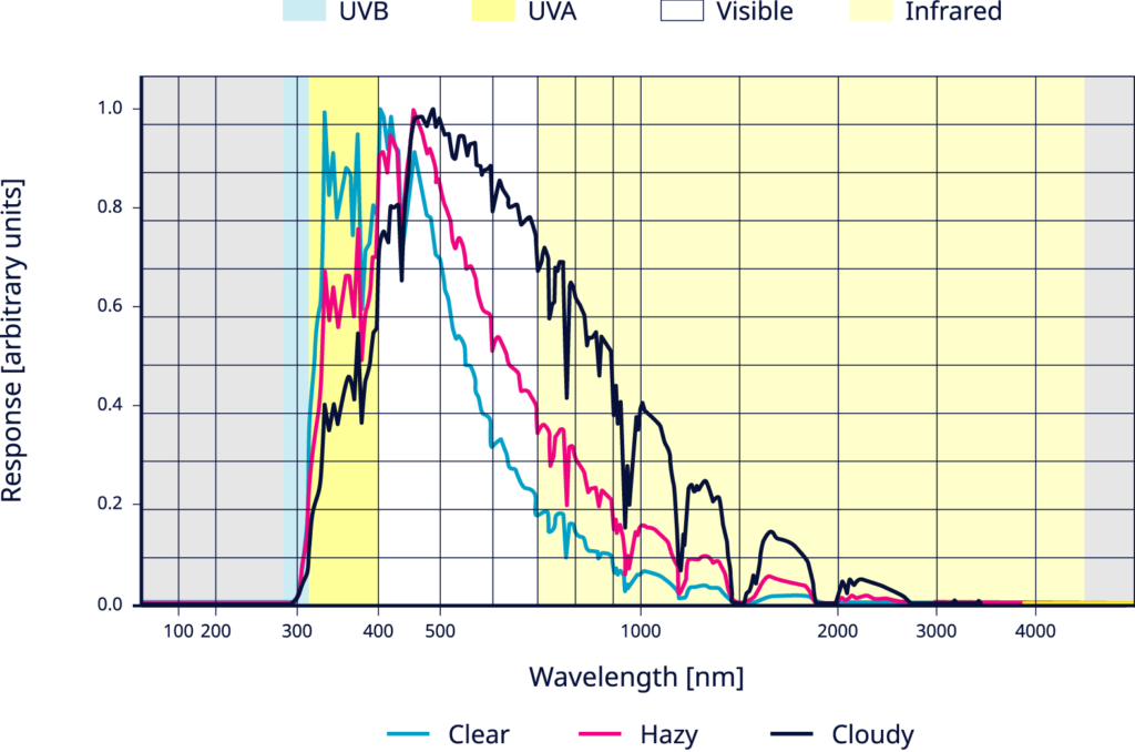 Spectral shift in diffuse irradiance with sky type.