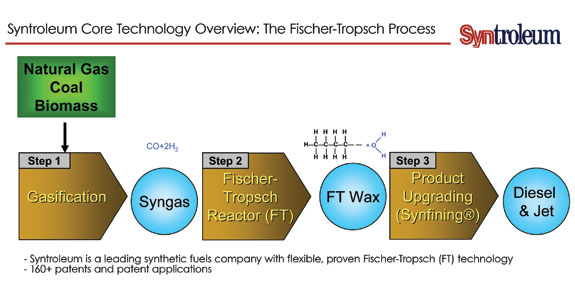 The Fischer-Tropsch Process in three steps.