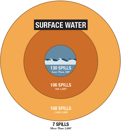 Distance and frequency of spills in relation to surface water