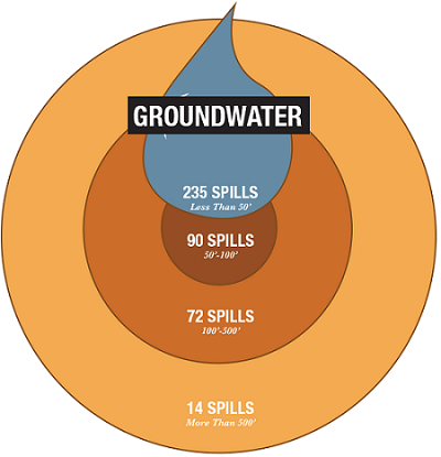 Distance and frequency of spills in relation to groundwater