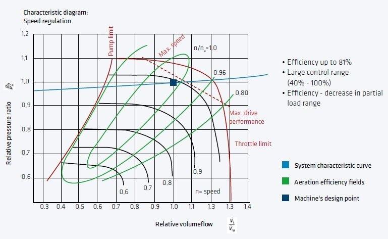 Characteristic Diagram of a Turbo Machine
