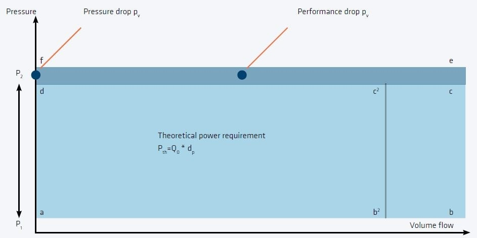 Power consumption of a positive displacement blower