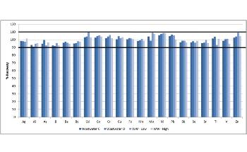 Analyzing Wastewater Using ICP Optical Emission Spectroscopy