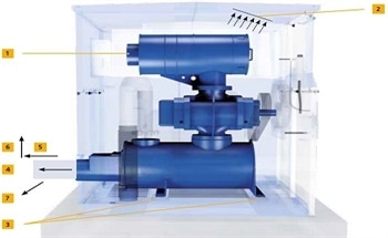 Effects of Machine Chamber Temperature Increase on Ventilation