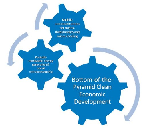 """""""Synergy"""" of different technologies applied for clean economic development"""