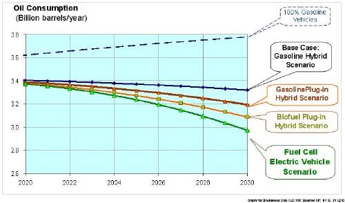 Near-term (2020-2030) oil consumption estimates for the various alternative vehicle scenarios (the BEV scenario would have the same oil consumption as the FCEV scenario).