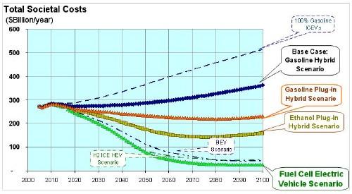 Total annual societal costs for each scenario.