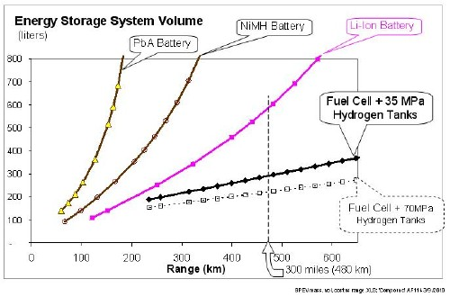 Storage volume of energy system for BEVs and FCEVS vs vehicle range. Reprint with permission International Journal of Hydrogen Energy (IJHE)