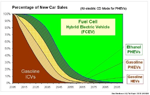 raction of new car light duty vehicle sales in the US for the Fuel Cell Electric Vehicle Scenario. Reprint with permission International Journal of Hydrogen Energy (IJHE)