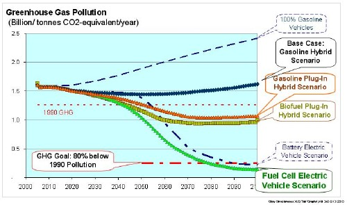 Well-to-Wheels Greenhouse Gas Emissions for the various alternative vehicle scenarios.