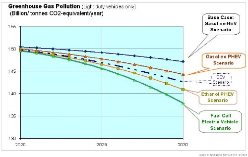 Near-term (2020 to 2030) greenhouse gas emissions for the alternative vehicle scenarios.