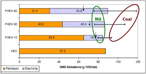 """Greenhouse Gas Emissions calculated by Kromer and Heywood of MIT [2007] (their figure 38 for Hybrid electric vehicles (HEV), and plug-in hybrid electric vehicles with 10 (PHEV-10), 30 (PHEV-30) and 60 miles all-electric range (PHEV-60) As noted, the upper bars indicate the GHGs for regions with 100% coal-generated electricity, and the lower bars show the emissions for regions that have 100% natural-gas generated electricity; the arrows indicate the GHGs for a future """"optimistic, cleaner grid mix"""" with 50% zero-carbon sources (renewables or nuclear), 20% natural gas and 35% coal (which adds to 105% total, which is not explained in the MIT report), with the fossil generators at operating at higher efficiency (50% for natural gas and 40% for coal, compared to 37% efficiency for natural gas and 33% for coal with current technology."""