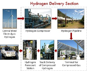 Future hydrogen energy infrastructure. The hydrogen is produced through a wind electrolysis system. The hydrogen is compressed up to pipeline pressure, and then fed into a transmission pipeline. The pipeline transports the hydrogen to a compressed gas terminal where the hydrogen is loaded into compressed gas tube trailers. A truck delivers the tube trailers to a forecourt station where the hydrogen is further compressed, stored, and dispensed to fuel cell vehicles. (Image source U.S. Dept. of Energy)