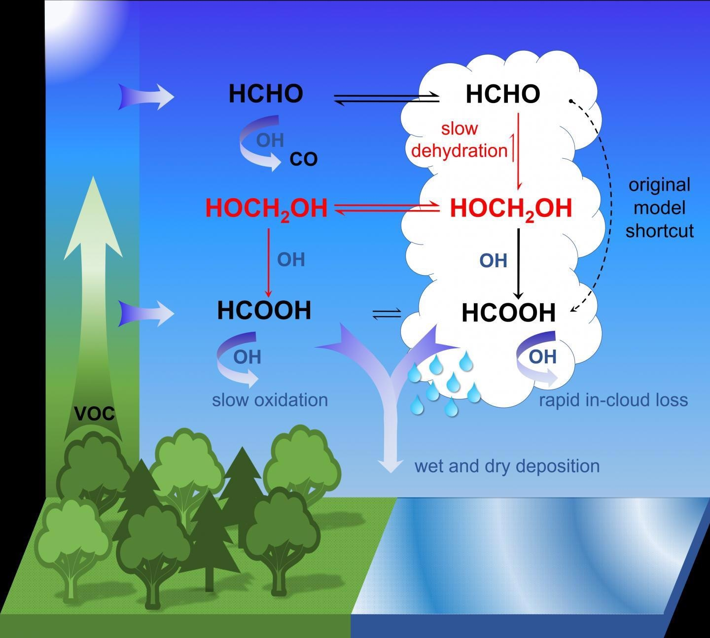New Insight on Acid Formation can Help Refine Atmosphere and Climate Models