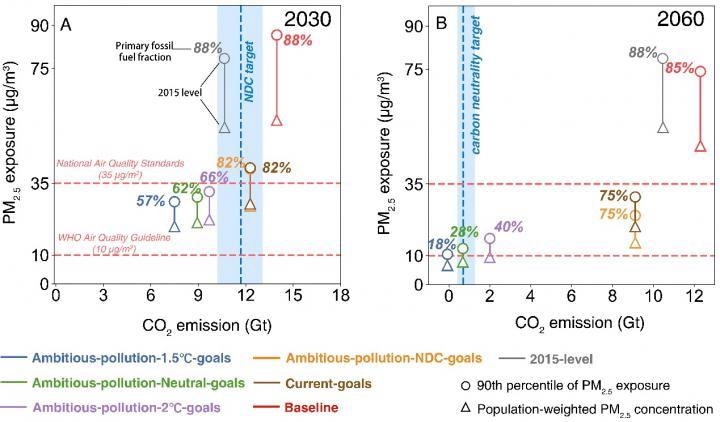 New Strategies to Address Air Pollution, Greenhouse Gas Emissions in China
