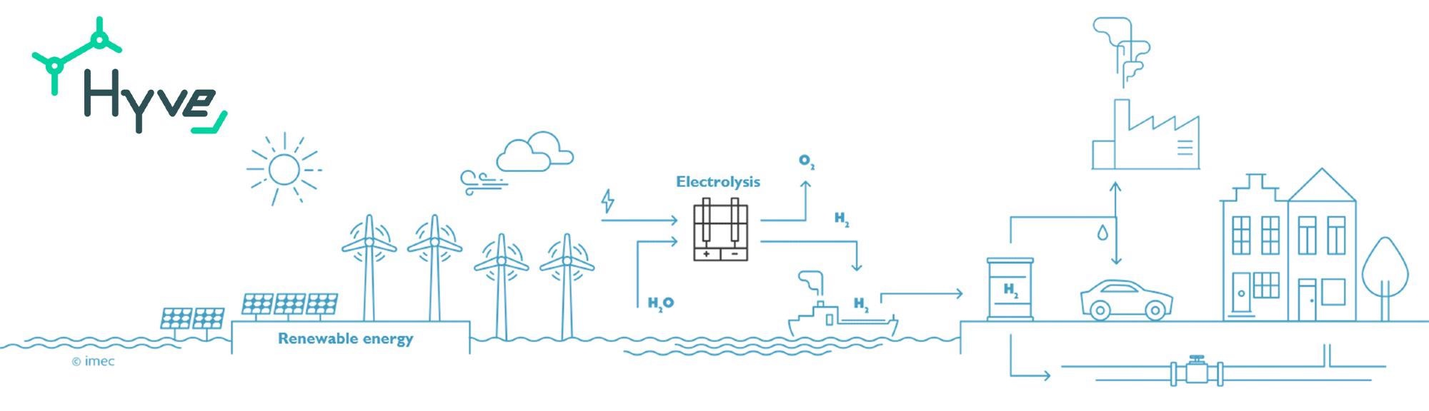 Flemish Expertise Centres Join Forces with Industry to Push Green Hydrogen Production Forward