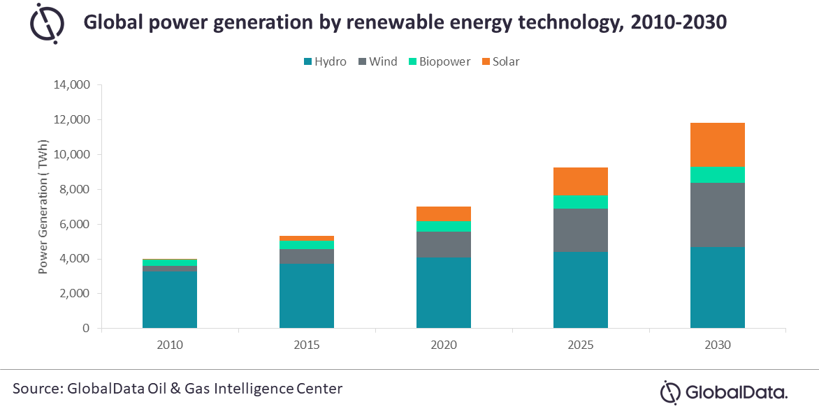 Oil Majors Actively Pursuing Renewable Power Projects for Long-Term Sustainability, According to GlobalData