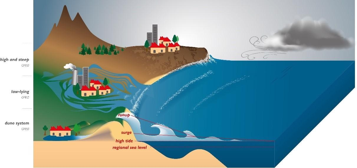 Coastal Overtopping can Significantly Accelerate Under More Severe Global Warming.