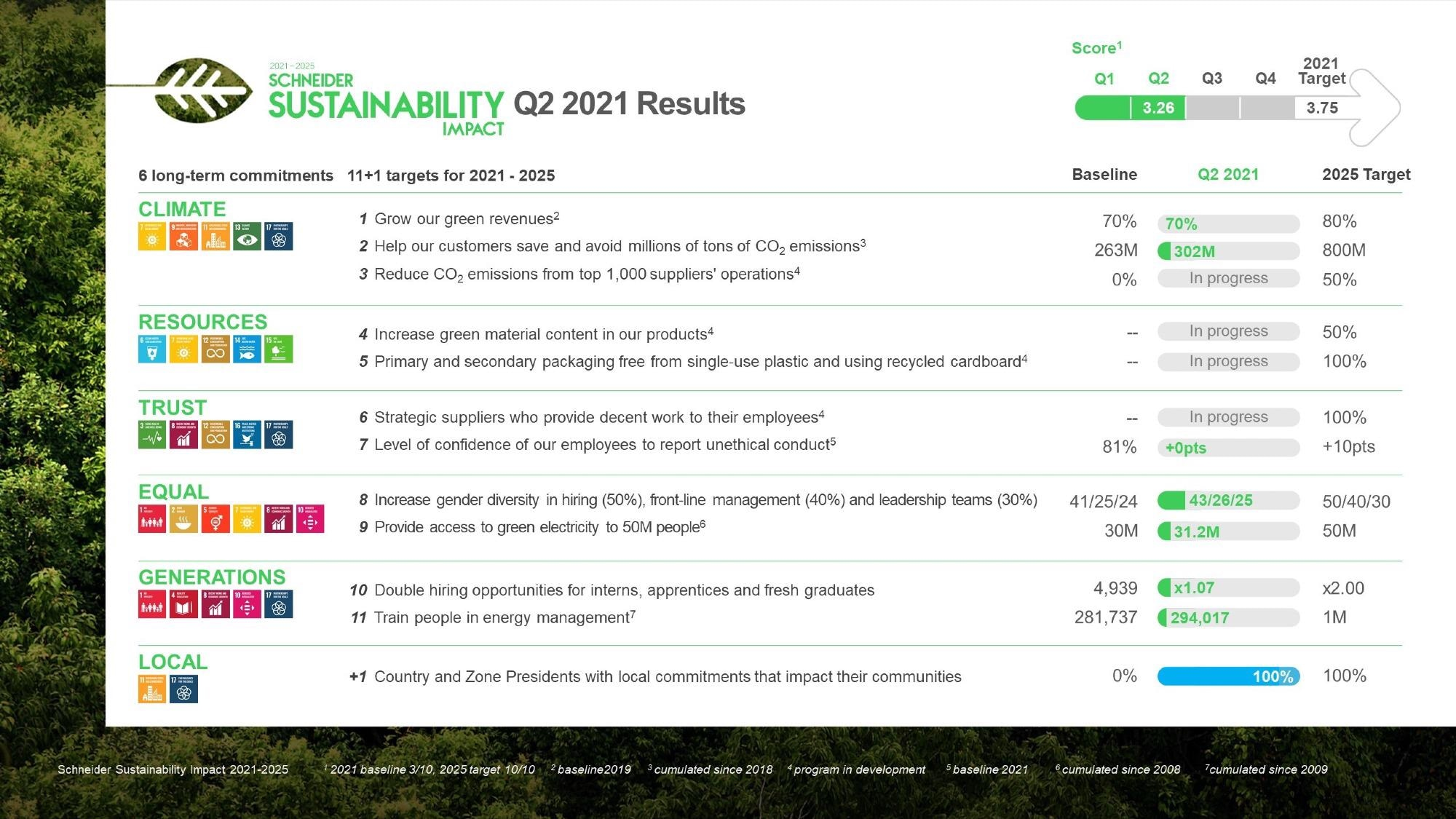 Schneider Electric Moves Forward with Its Sustainability Impact Targets, Mobilizing Support from Employees, Partners and Customers