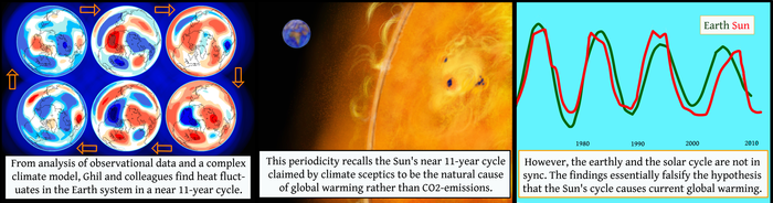 Study Reveals Lack of Climate Fluctuation Sync Between the Earth and Sun.