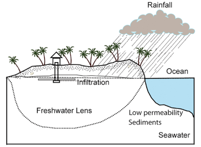 Study Evaluates Impact of Sea-Level Rise on Small Tropical Islands