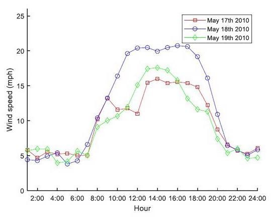 Study Examines Wind Speed Patterns and Their Impact on Wind Energy Production.