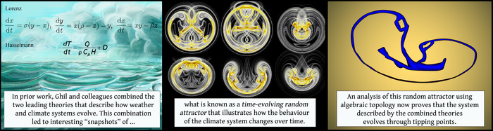 Algebraic Topology Could be Used to Predict if and When Earth's Climate System will Tip