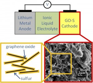 Berkeley Lab Researchers Demonstrate High-Performance, Long Cycle-Life Lithium-Sulfur Battery