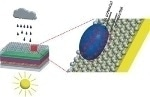 Chinese Researchers Introduce New Approach for Making All-Weather Solar Cell
