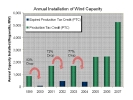 U.S. Wind Energy Industry Installed 5,244 MW in 2007