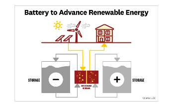 New Battery Could Solve Storage Problem Restricting Renewable Energy Use