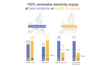 Continental-Scale Renewable Energy Systems Would not Incur Additional Costs