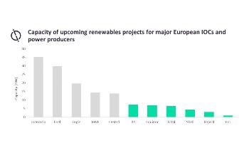 European Oil Companies Lead Way in Renewable Strategy with Top Six Having Over 28 GW Capacity in Pipeline, Says GlobalData