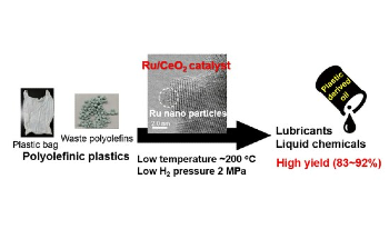 New Catalyst Process Recycles Plastic Waste into Useful Materials